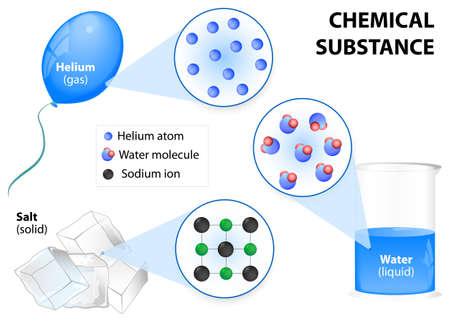 Chemische substantie. Chemische stoffen bestaan als vaste stoffen, vloeistoffen, gassen. Structuur substantie: moleculen, atomen en ionen. Eigenschappen van stoffen Vector Illustratie