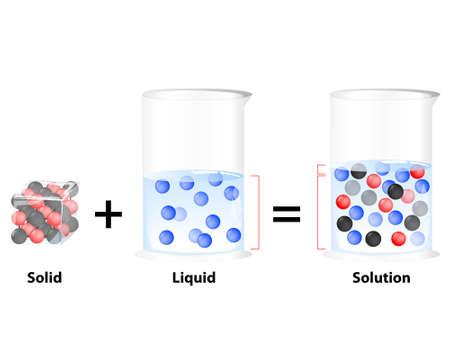 solución es una mezcla homogénea. Sustancia se disuelve en otra sustancia. Sólido en líquido Ilustración de vector