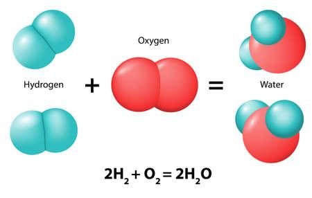 wasserstoff: chemische Reaktion. Neue Verbindungen (Wassermolekül) als Ergebnis der Umordnung der Atome Sauerstoff und Wasserstoff gebildet Illustration