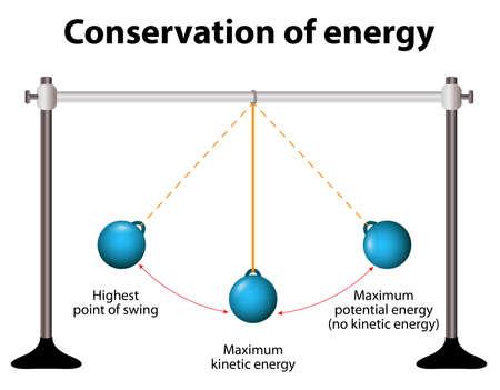 Conservacion de energia. Los péndulos simples. Cuando el péndulo se mueve hacia la posición media la energía potencial se convierte en energía cinética. Foto de archivo - 54511460