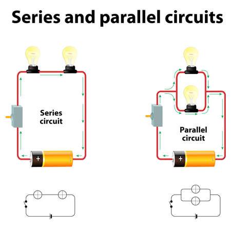 Seria i obwody równoległe. Szeregowo połączone wzdłuż jednej ścieżki, tak że ten sam prąd przepływa przez wszystkie składniki. Elementy połączone są połączone równolegle tak samo napięcie jest przyłożone do każdego elementu. Ilustracje wektorowe
