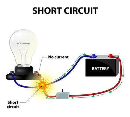 Short circuit. It occurs when the conductors leading from and back to the power source become connected