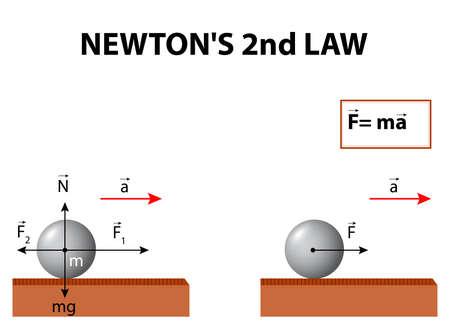 tweede wet van Newton. Newtons tweede wet van beweging is over de relatie tussen kracht, massa en acceleratie. Stock Illustratie