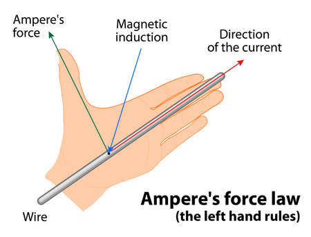 magnetic field: Amperes force law. the left hand rules