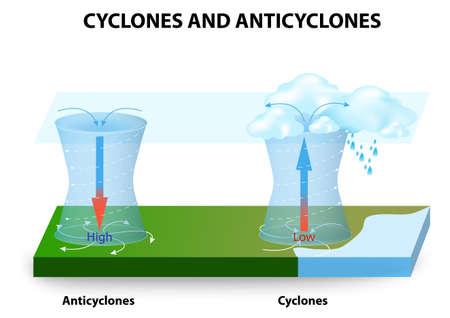 Los ciclones y anticiclones. Un ciclón - sistema de vientos que gira en torno a un centro de baja presión. Un anticiclón - sistema de vientos que gira en torno a un centro de alta presión.