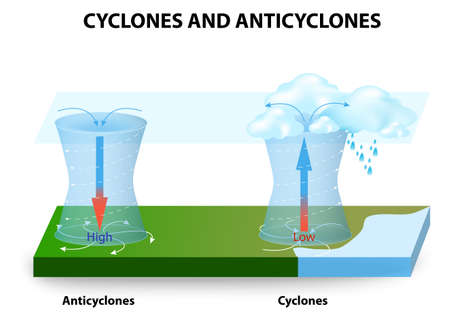 Cyclones and Anticyclones. A cyclone - system of winds that rotates around a center of low pressure. An anticyclone - system of winds that rotates around a center of high pressure.
