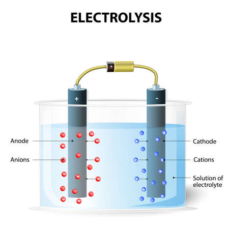 hydrogen: Electrolysis process. On passing electric current the cations move towards the cathode and get deposited. Simultaneously the anions move towards the anode. galvanic cell element. Experimental set up for electrolysis
