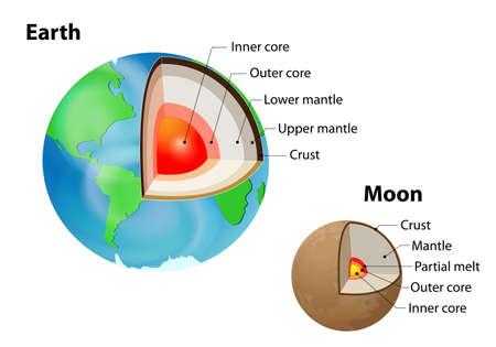 Tierra y la Luna. estructura interna aislado en blanco. Corteza, manto superior, manto inferior, núcleo externo y el núcleo interno. capas de la Tierra Ilustración de vector