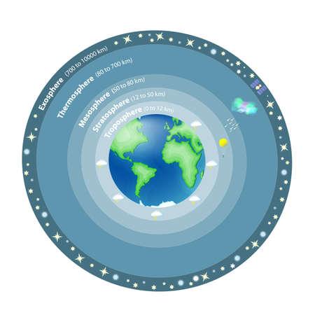 Atmosphère de la Terre est une couche de gaz qui entoure la planète Terre qui est retenue par la gravité terrestre. Exosphère; thermosphère; Mésosphère; Stratosphère, troposphère.