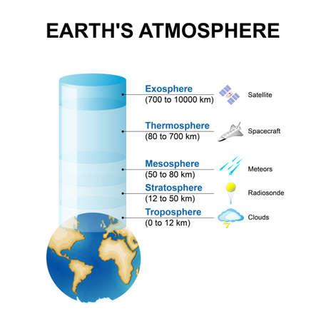 lagen van de atmosfeer van de aarde. Stock Illustratie