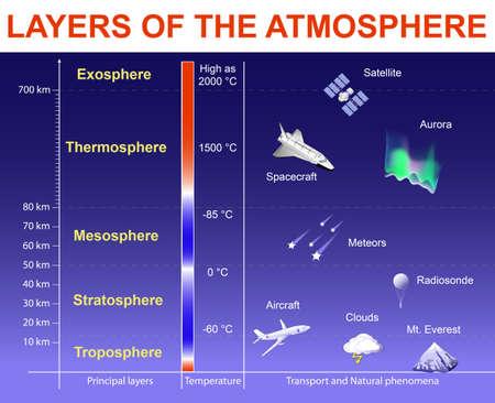 Camadas da atmosfera: exosfera; Termosfera; Mesosfera; Estratosfera e Troposfera. Estrutura vertical da atmosfera da Terra. Camadas desenhadas à escala, objetos nas camadas não devem ser dimensionados Ilustración de vector