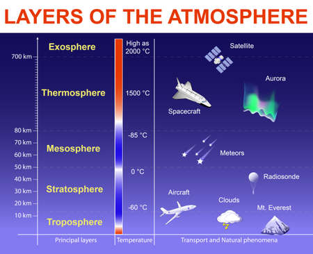 Layers of the Atmosphere: Exosphere; Thermosphere; Mesosphere; Stratosphere and Troposphere. Vertical Structure of the Earths atmosphere. Layers drawn to scale, objects within the layers are not to scale