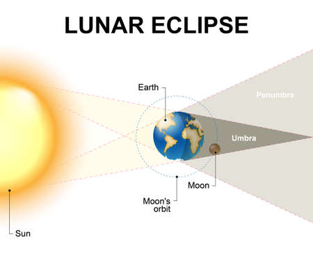 penumbra: Lunar eclipse. When Earth passes directly between the sun and the moon. During a lunar eclipse, can see Earths shadow on the moon. When Earth completely blocks the sunlight, the moon looks red. Illustration
