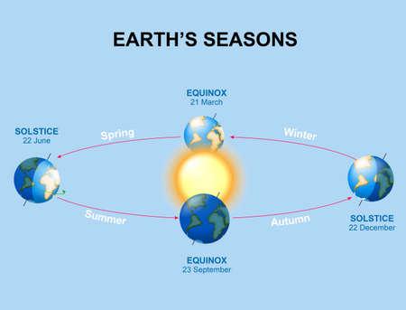 estaciones de la Tierra. La iluminación de la tierra durante las temporadas Vaus. El movimiento de la Tierra alrededor del Sol Primera posición: equinoccio vernal. En pocas palabras: equinoccio de otoño. Izquierda: solsticio de verano. Derecha: solsticio de invierno. Ilustración de vector
