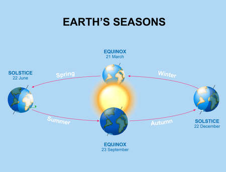 Earth's seasons. Illumination of the earth during various seasons. The Earth's movement around the Sun. Top position: vernal equinox. Bottom: autumnal equinox. Left: summer solstice. Right: winter solstice.