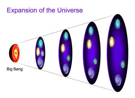 Metric uitbreiding van de ruimte. De afbeelding toont van de ruimte op verschillende punten in de tijd als het heelal uitdijt Vector Illustratie