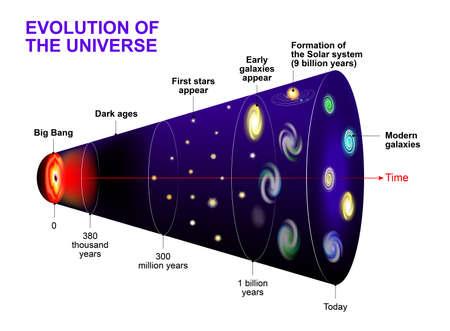 우주의 진화. 우주의 타임 라인과 빅뱅 이후 별, 은하와 우주의 진화 일러스트
