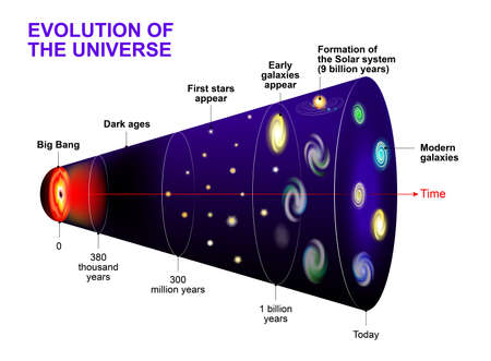 the big bang: Evolution of the Universe. Cosmic Timeline and evolution of stars, galaxy and  Universe after Big Bang