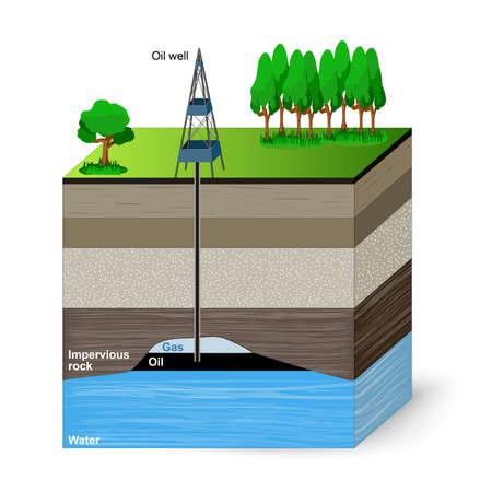 Ölförderung. Herkömmliche Bohren. Erdschichten. Vektorgrafik