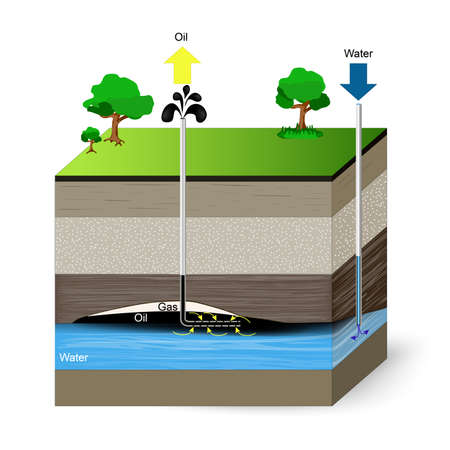 aquifer: bottle brush oil extraction. Oil is extracted via pressure. unconventional drilling