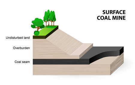 degradation: surface coal mine. When coal seams are near the surface, it may be economical to extract the coal using open cut