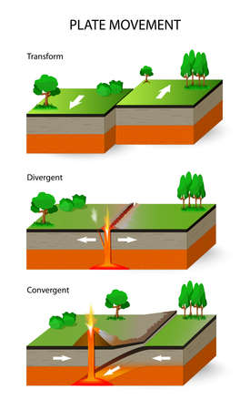 fault: Plate movement. A cross section illustrating the main types of tectonic plate boundaries. convergent, divergent, and transform
