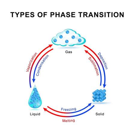 Soorten faseovergang. fase of toestand van de materie en de fase-overgang Vector Illustratie