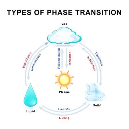 Transizioni di fase. Questo diagramma mostra le transizioni tra i quattro stati fondamentali della materia. Archivio Fotografico - 63923640