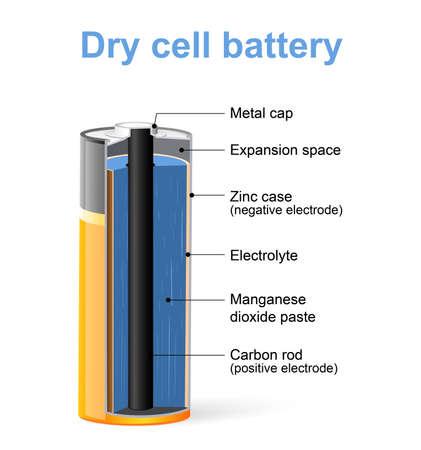 Teile einer Trockenzellenbatterie. Vektordiagramm