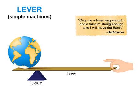 Palanca. máquinas simples. Arquímedes. palanca es una máquina que consta de una viga o barra rígida pivota en una bisagra fija o punto de apoyo. Lever, una de las seis máquinas simples identificados por los científicos renacentistas. Ilustración de vector