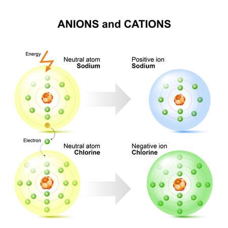 Anionen en kationen zoals natrium en chlooratomen. positieve ionen - atoom dat één van zijn normale omringende elektronen verwijderd heeft. Een atoom met een extra elektron toegevoegd wordt een negatieve ionen. Stock Illustratie