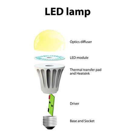 Diagramme montrant les pièces d'une lampe à LED moderne. marqué