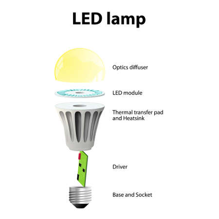 Diagram showing the parts of a modern LED lamp. labeled