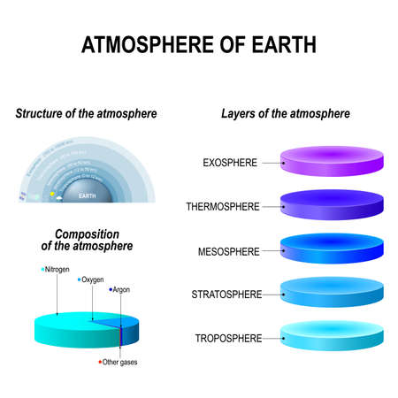 ozone layer: Atmosphere of Earth is a layer of gases surrounding the planet Earth that is retained by Earths gravity. Exosphere; Thermosphere; Mesosphere; Stratosphere, Troposphere.  infographic vector illustration. Education poster Illustration