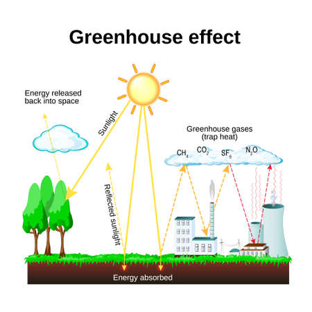 calentamiento global: Efecto invernadero. diagrama que muestra cómo funciona el efecto invernadero. calentamiento global