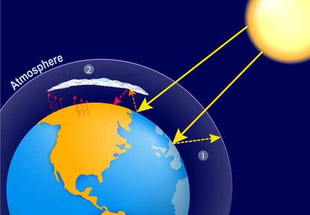 천연 온실 효과 및 향상된 인간 온실 효과. 지구 온난화. 지구, 행성의 대기와 태양 복사 일러스트
