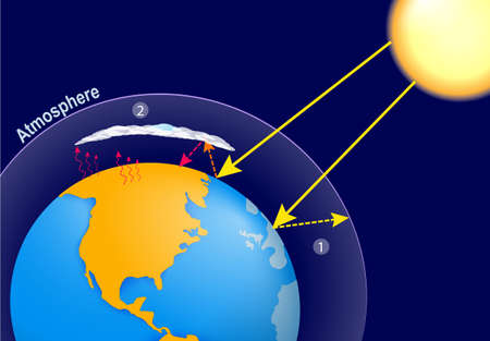 greenhouse effect: Natural greenhouse effect and human enhanced greenhouse effect. global warming. Earth, planets atmosphere and solar radiation Illustration