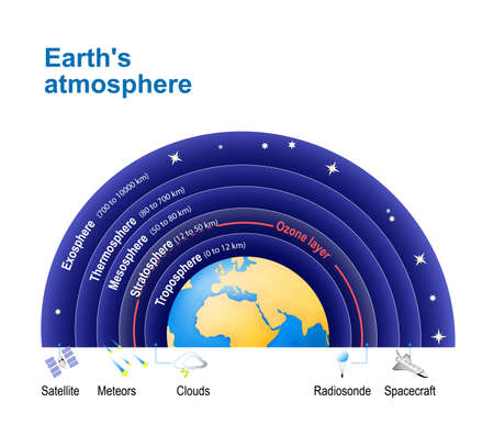 Atmósfera terrestre. con la capa de ozono. Estructura de la atmósfera: Exosfera; termosfera; mesosfera; Estratosfera, troposfera. Foto de archivo - 67068783