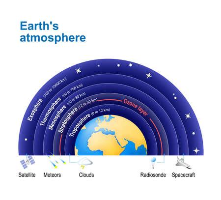 Atmosfera da Terra. com camada de ozônio. Estrutura da atmosfera: Exosfera; Termosfera; Mesosfera; Estratosfera, troposfera. Ilustración de vector