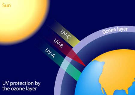 UV-bescherming van de ozonlaag. UV-C geheel uitgezeefd, UV-B-straling wordt gedeeltelijk geabsorbeerd worden UV-A niet sterk geabsorbeerd door de ozonlaag en de meeste van deze straling het aardoppervlak bereikt. Stock Illustratie