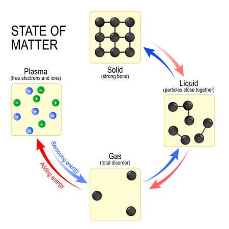 Fundamentele toestanden van materie vast, vloeibaar, gas en plasma. Vector illustratie in platte stijl. Verschillende staten van materie. Vector diagram.