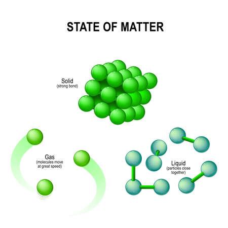 Zustände von Materie zB Wasser. Fest (Eis), flüssig (Wasser) und Gas (Dampf). Molekulare Struktur. Vektor-Illustration.