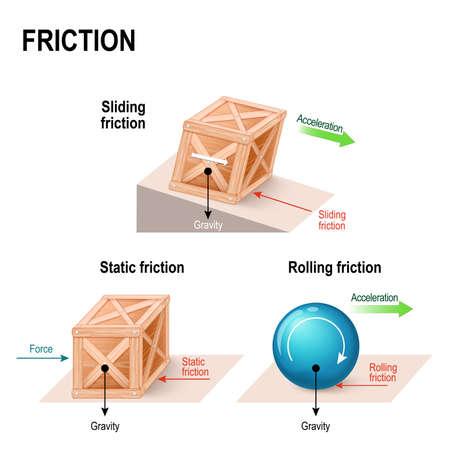 마찰. 간단한 기계. 물체 (나무 상자 및 공)에 작용하는 힘 : 중력, 수직력, 마찰 및 가속. 일러스트
