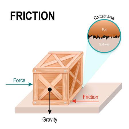Wrijving is een kracht uitgeoefend door een oppervlak. Stock Illustratie