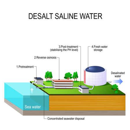 Desalineringsinstallatie. Zoutoplossing water. Vector isometrisch. Infografisch element. Waterzuiveringsinstallatie en aanverwante faciliteiten