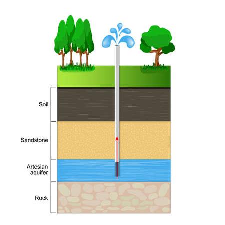 Artesische aquifer. Vector illustratie plat ontwerp Vector Illustratie