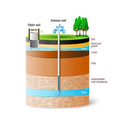 Agua artesiana y aguas subterráneas. Esquema de un pozo artesiano. Sección típica del acuífero. Diagrama vectorial Ilustración de vector
