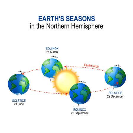 Earth's seasons in the Northern Hemisphere. Illumination of Earth by Sun. vector diagram