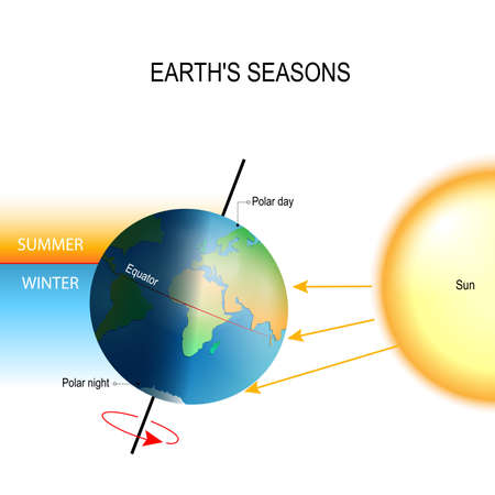 tilt of the Earth's axis. seasons is  the result from the Earth's axis of rotation being tilted with respect to its orbital plane. the northern and southern hemispheres always experience opposite seasons. One part of the planet is more directly exposed to  イラスト・ベクター素材