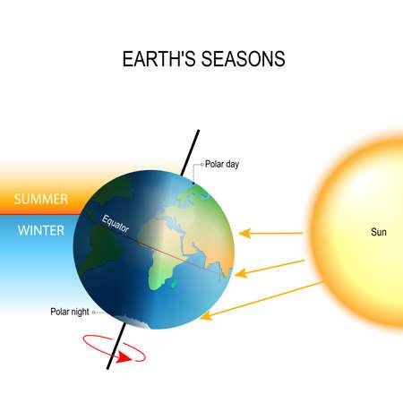 Neigung der Erdachse. Jahreszeiten ist das Ergebnis, dass die Rotationsachse der Erde in Bezug auf ihre Umlaufebene geneigt ist. die nördlichen und südlichen Hemisphären erleben immer entgegengesetzte Jahreszeiten. Ein Teil des Planeten ist direkter Standard-Bild - 80092287